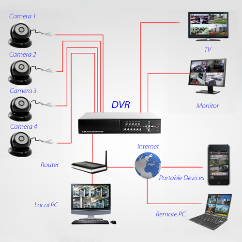DVR Kit Installation